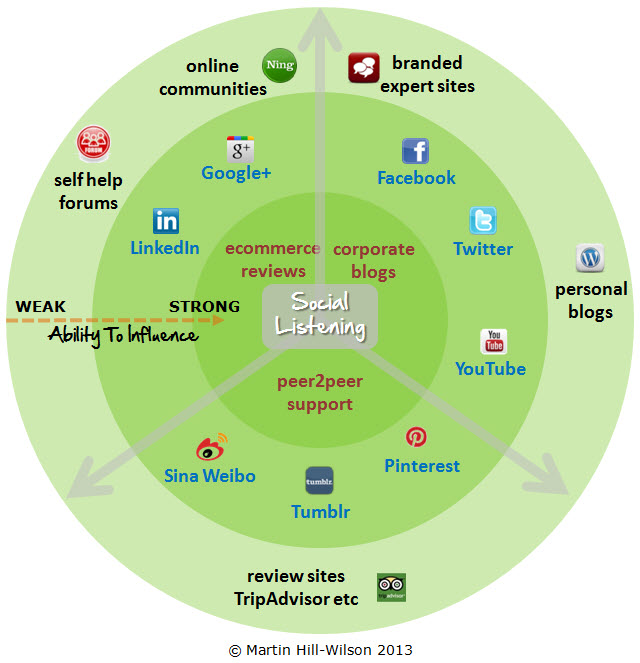 ecosystem with copyright