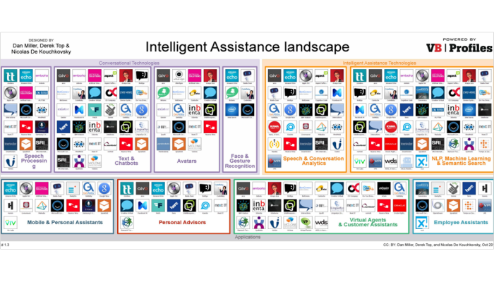 Intelligent Assistants - Your Breakthrough Self Service Strategy